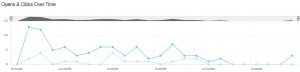 Graphic showing opens and clicks in Mailchimp