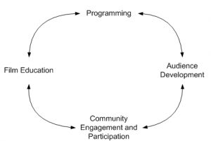 Diagram showing how programming, audience development, film education and participation and community engagement support each other